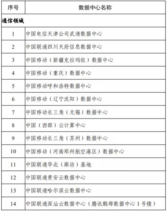 1-14家绿色数据中心名单