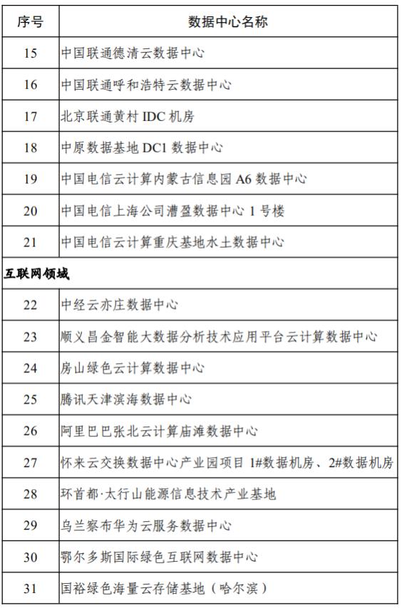 15-31家绿色数据中心名单