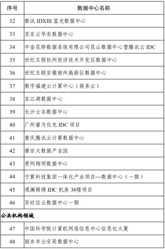 32-48家绿色数据中心名单