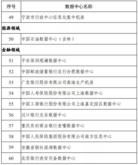 49-60家绿色数据中心名单