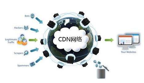 防御CDN是什么原理?大家了解一下!