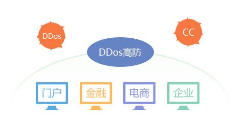 如何应对DDos/CC攻击 高防IP的应用