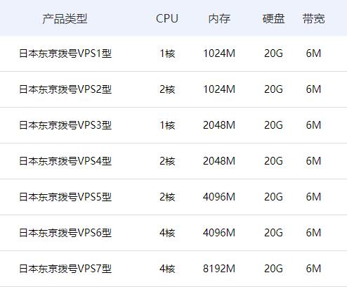 有什么便宜一点的日本动态vps推荐吗?