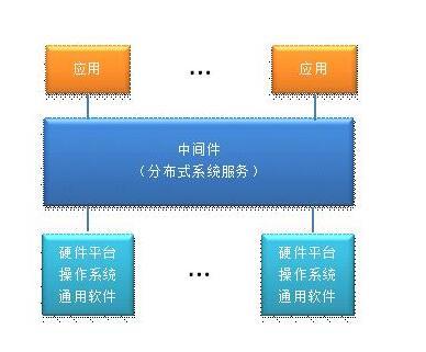 中间件是什么?有哪些常见的中间件服务器?