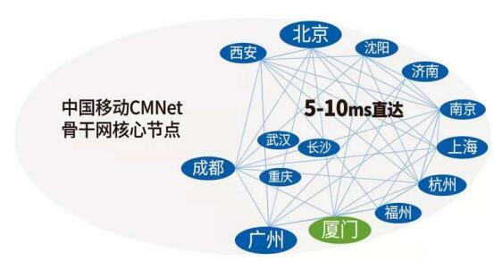 中国移动CMNET全国核心节点之一