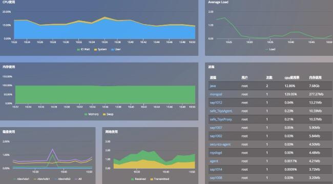 6款服务器监测软件的介绍!