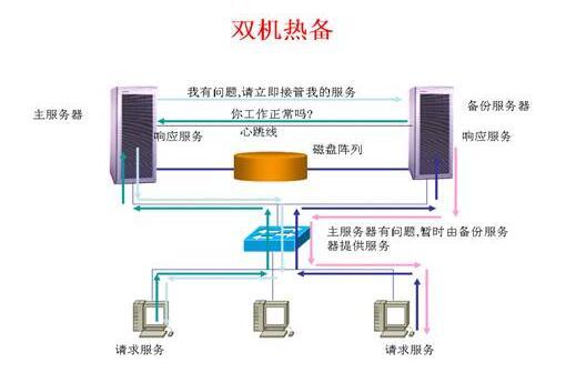 双机热备份是什么?有什么优势?双机热备与数据备份的关系?