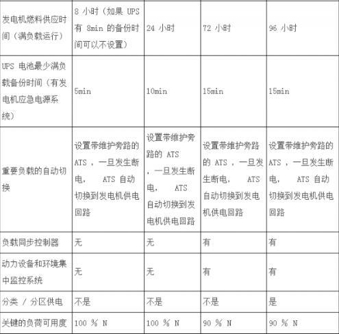 国际行业标准 ANSI&TIA-942