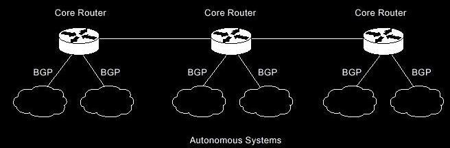 动态BGP服务器和静态BGP服务器之间的区别是什么?怎么分辨?